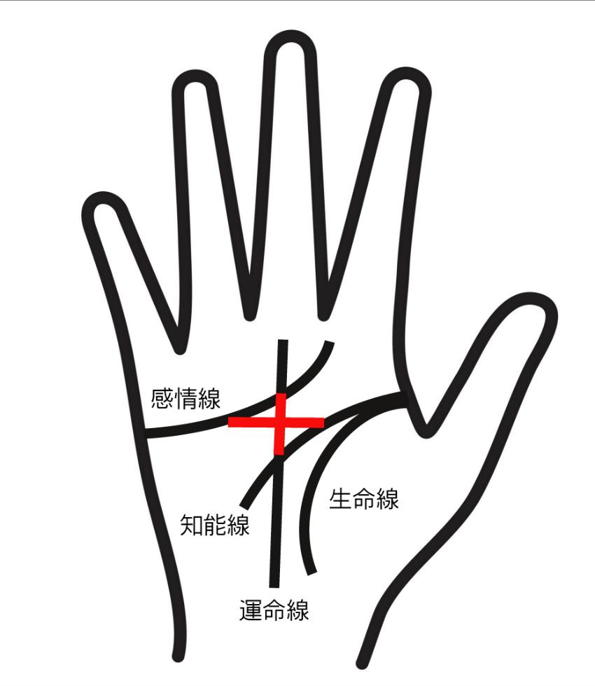 神秘十字線のある手相④