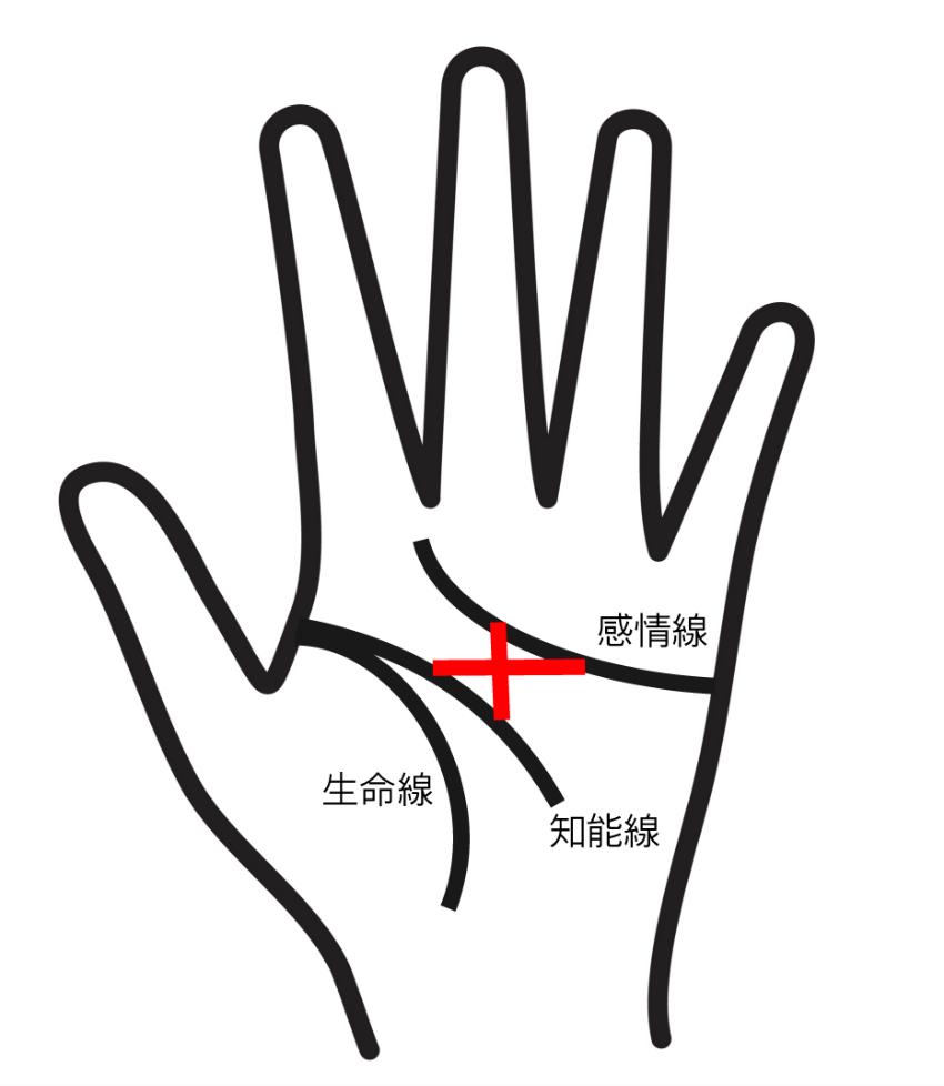 神秘十字線のある手相⑤