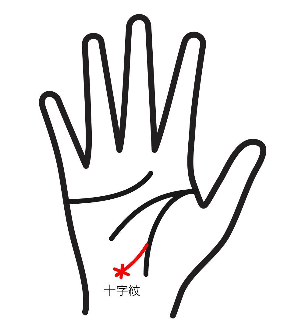 旅行線(十字紋)