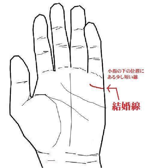 結婚線は小指の下の位置にある短い横線