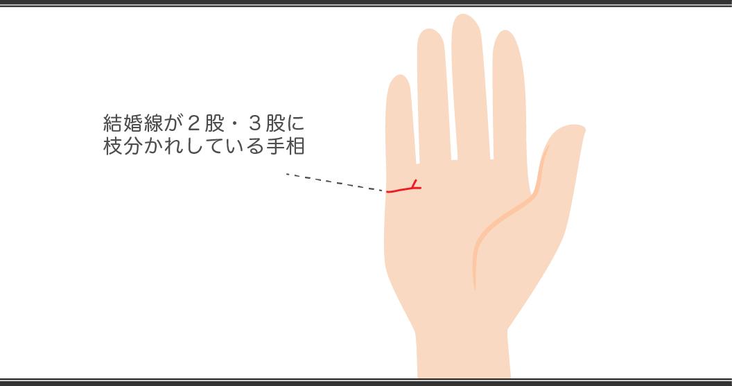 「手相占い」結婚線の見方 二股三股に枝分かれしている¥手相
