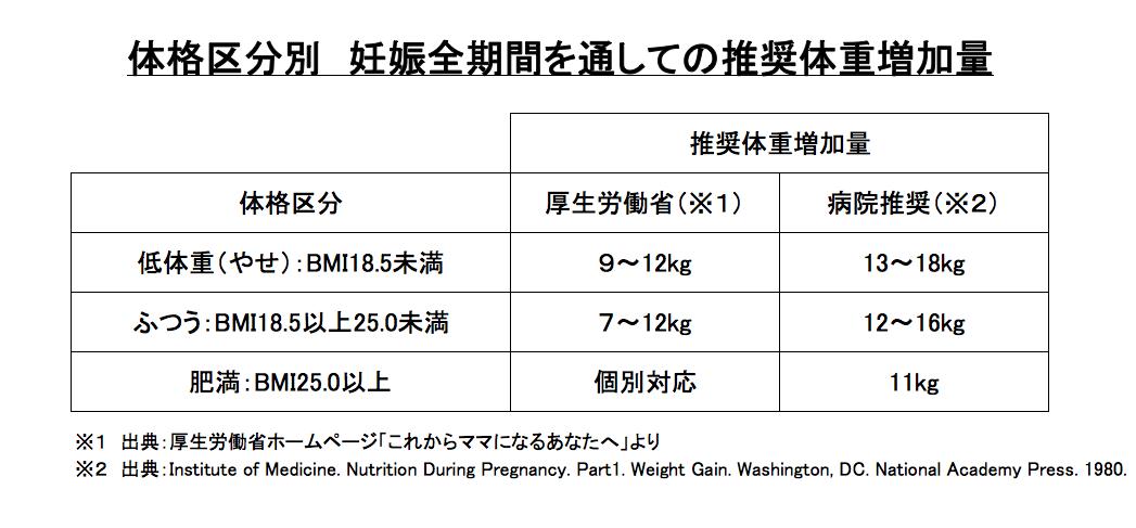 推奨体重増加量