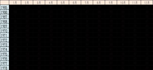 算命学の干支番号